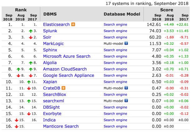 DB-Engines Ranking - popularity ranking of search engines 07-09-2018 21-45-13
