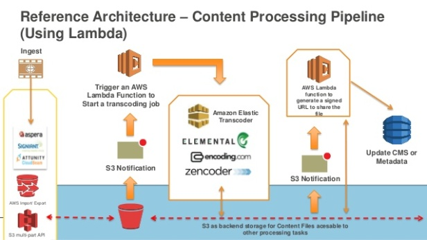 media-workloads-on-aws-13-638.jpg
