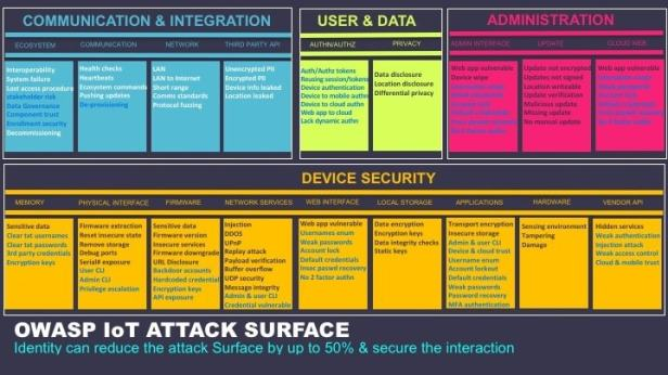 OWASP iot attack surface